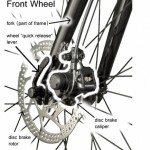 What are Bicycle Disc Brakes